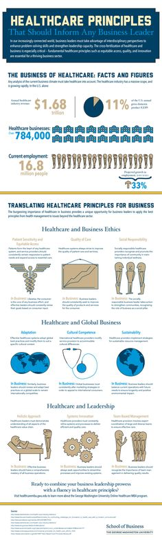 The business of healthcare: facts and figures | Healthcare Principles For Business Leaders