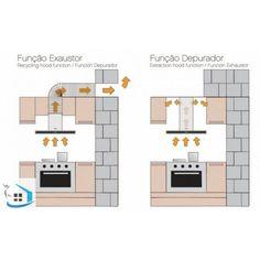 ARQUITETANDO IDEIAS: Coifa, exaustor ou depurador? Saiba qual é a melhor opção para a sua cozinha.