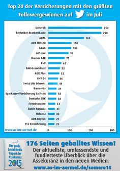 Versicherungen auf Twitter - Aktuelle Zahlen vom 1. August 2015 #Versicherung #Twitter #Studie #Infografik #Assekuranz