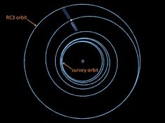 Recent news from the asteroid belt and beyond