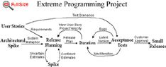 Extreme Programming Approach