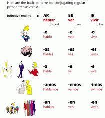 Image result for spanish verb conjugation