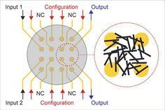 Por meio de sinais elétricos, os nanotubos dispersos em cristal líquido foram…