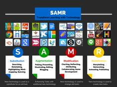 SAMR Model by Christi Collins: I don't like that we are dividing up apps rather than using one app in different ways in each level - but I do like the verbiage used at each level and the design Teaching Technology, Technology Integration, Educational Technology, Technology Tools, Educational Leadership, Technology Design, Instructional Technology, Instructional Design, Instructional Strategies