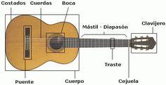 ¿Querés aprender Guitarra? Curso Básico Extra Facil...