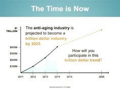 Yes, the time is NOW!  We are on the top of this trend and on track to reach 1 billion in sales in less than 5 years!!  How do you want to participate?   www.dawnsommers.arealbreakthrough.com