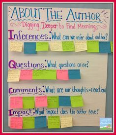 Post it notes are a must for every classroom- love this anchor chart that post its can easily be added to for a meaningful activity!