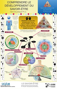 An aide-mémoire to understand the well-being Evolutionary Psychology, Psychology Says, Psychology Careers, Health Psychology, Psychology Quotes, Color Psychology, Coaching Questions, Burn Out, Leadership Coaching