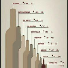 Wine bottle size chart Wine Facts, Bottle Sizes, Size Chart