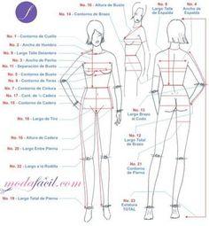 Imagen femenina con los nombres y ubicación para tomar las medidas corporales y coser la ropa, enseñadas en el Diplomado en Confección de Ropa Modafacil.com