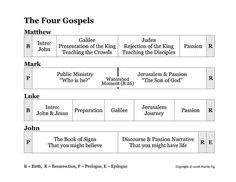 COUNTERFEIT GODS WEEK 2 (Chapter 1) - WordPress.com