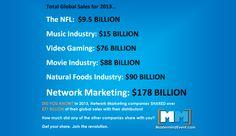$178 BILLION! Network Marketing breaks new sales record!