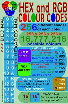 Hexadecimal and RGB colour codes explained, and how to convert between them Gcse Computer Science, Computer Coding, Computer Basics, Computer Technology, Computer Help, Science Resources, Teaching Science, Teaching Resources, Game Programming
