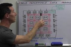 What's a FPGA-Field Programmable Gate Array?