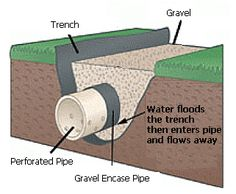 Hometalk :: How to Install a French Drain , an End to Your Flooding Problems
