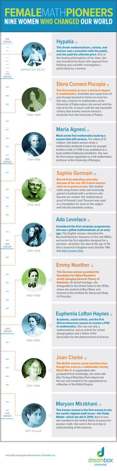 Female Math Pioneers