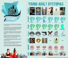Young adult dystopias infographic - Feed Me Books Now preview