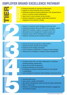 """Der """"Employer #Brand Excellence Pathway"""" - In welchem Stadium befindet sich Ihr Unternehmen? #EmployerBranding"""