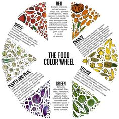 """The Food Color Wheel - Eat a variety of colorful veggies & fruits every day. Step out of your comfort zone - try a """"new"""" veggie/fruit every week. :)"""