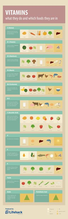 ahealthblog:  Vitamins Cheat Sheet Infographic