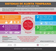 Para que un Sist. #AlertaTemprana funcione y tenga éxito se necesita la participación coordinada de estos 4 sectores
