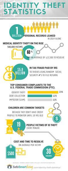 7 Alarming Identity Theft Statistics