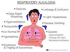 Respiratory Alkalosis Nursing Management - Nurseslabs