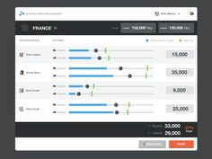 Experimenting with different ways of allowing a user to allocate a set budget throughout sales teams at a higher, global level down to an individual sales rep.