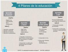UNESCO   LOS 4 PILARES DE LA EDUCACIÓN.