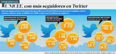 UNICEF es la organización internacional con más seguidores en Twitter #Infografilia | El Economista  http://eleconomista.com.mx/infografias/2014/04/07/unicef-mas-seguidores-twitter