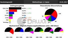 Wahlumfrage: Bundestagswahl (#btw) - Ipsos - 15.01.2017
