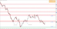 Weekly Forex Review – 5th to the 9th of February