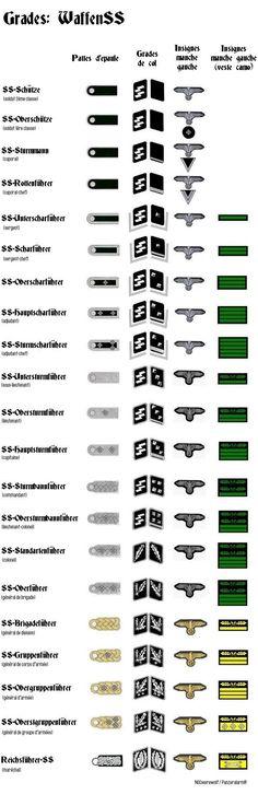1939 / 1945 Grades militaires allemands Plus