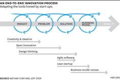 An End-to-End Innovation Process. How successful corporate innovators have adapt… An End-to-End Innovation Process. How successful corporate innovators have adapted start-up principles to increase their innovation premium. Design Innovation, Innovation Strategy, Creativity And Innovation, Examples Of Innovation, Design Thinking Process, Systems Thinking, Design Process, Innovation And Entrepreneurship, Change Management