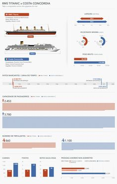 This infographic compares the sinking of the Titanic with the Costa Concordia.