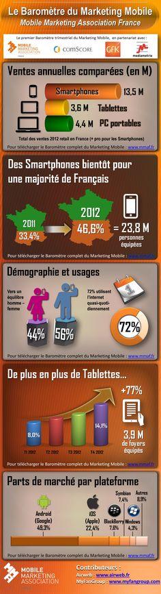 Baromètre 2012 marketing mobile en France