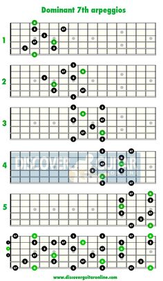 Dominant Arpeggios Discover Guitar Online, Learn to Play Guitar Music Theory Guitar, Jazz Guitar, Guitar Songs, Acoustic Guitar, Ukulele, Guitar Scales Charts, Guitar Chords And Scales, Guitar Chord Chart, Free Guitar Lessons