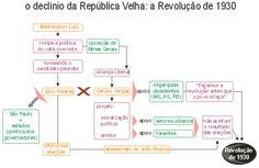 O Fim da República Velha