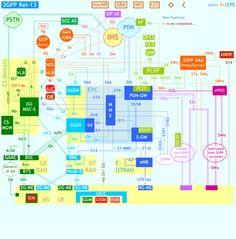 Diagram 3G 4G Wireless Devices Telco 2 0 Pinterest 4g
