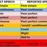Perubahan Tense Ketika Menggunakan Reporting Speech dan Contoh Kalimatnya Lengkap