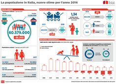 Demographic indicators in 2016 - Italy Choropleth Map, Bad News, Data Visualization, Templates, Life, January 1, Image, Death, Italy