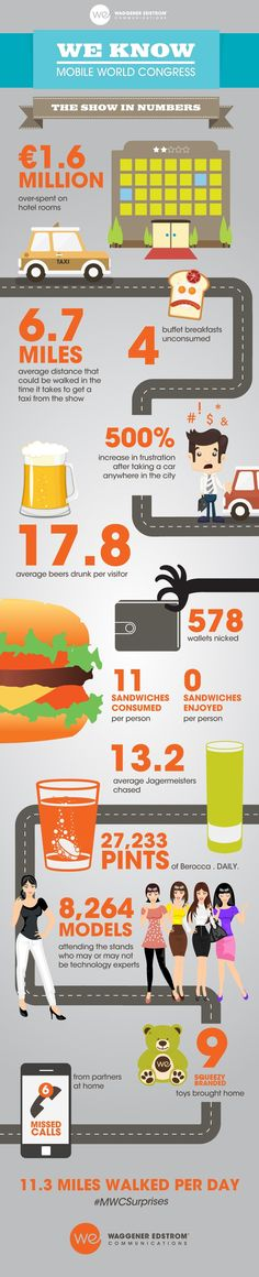Mobile World Congress   #infographic #Mobile
