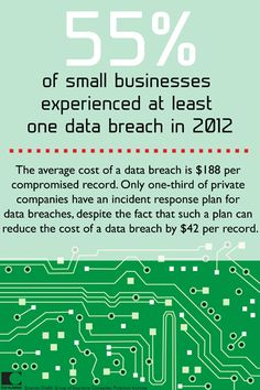 of small businesses experienced at least one data breach in 2012 Home And Auto Insurance, Small Business Insurance, Car Insurance, Cyber Safety, No Response, At Least, How To Plan, Small Businesses, Tips