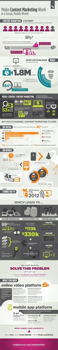 Making Content Marketing Work in a Social/Mobile World [Infographic]