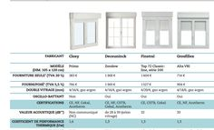 comparaison de 8 fenêtres pvc avec volet intégré