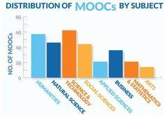 En que asignaturas se utilizan más los MOOCs #asignaturas #moocs #distribucion