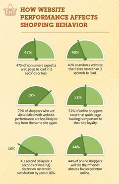 How website performance affects shopping behaviour #infographic