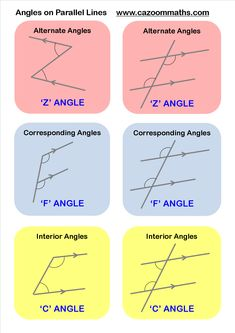 How to know the different angles - Maths GCSE - Maths tips Math Tutor, Math Teacher, Math Classroom, Teaching Math, Teaching Geometry, Math Worksheets, Math Resources, Geometry Worksheets, Geometry Activities