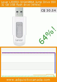 Lexar LJDS50-32GASBNA Jump Drive S50 32 GB USB flash drive (White) (Personal Computers). Drop 64%! Current price C$ 30.54, the previous price was C$ 85.78. http://www.adquisitiocanada.com/lexar-media-inc/lexar-ljds50-32gasbna