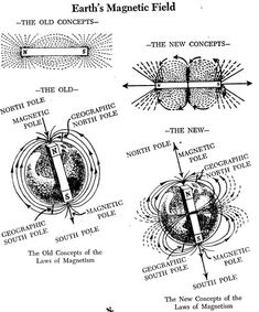 Is there any difference in using the north or south pole of a magnet? Basic Physics, Magnet Therapy, Magnetic Field, Holistic Medicine, Boxing Workout, Health Quotes, Weight Loss Goals, Magnets, Things To Come